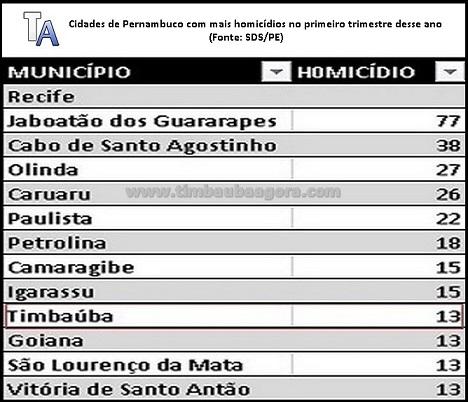 cidades_mais_violentas_de_pe