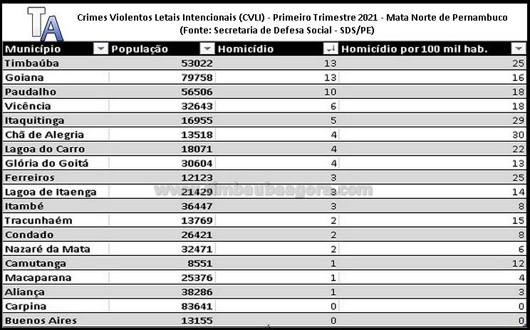 homicidios_mata_norte_primeiro_trimestre_2021