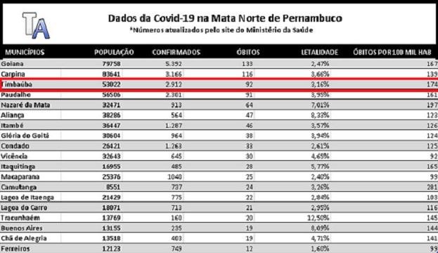 coronavirus_dados_19-05-21