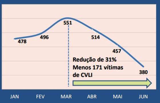 estatistica_de_junho