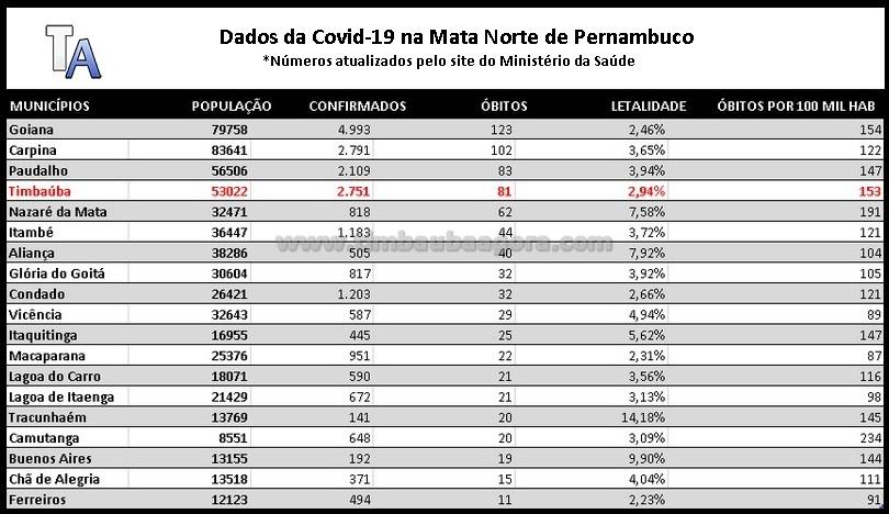 coronavirus_dados_28-04-21