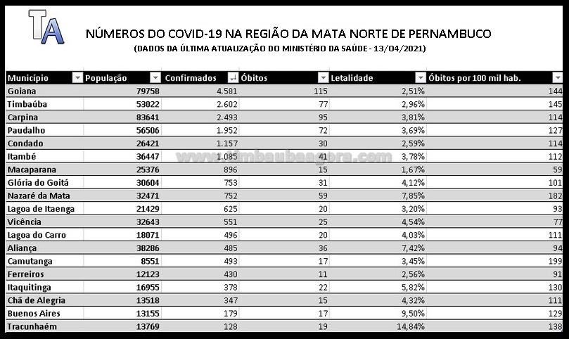 coronavirus_dados_covid_13-04-21
