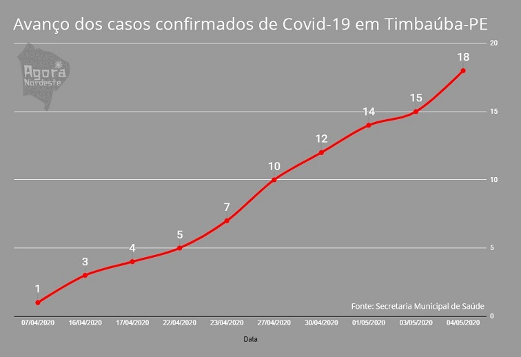 grafico_do_coronavirus
